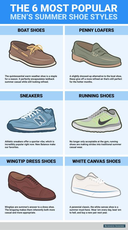 estilo zapatos verano hombre infografia